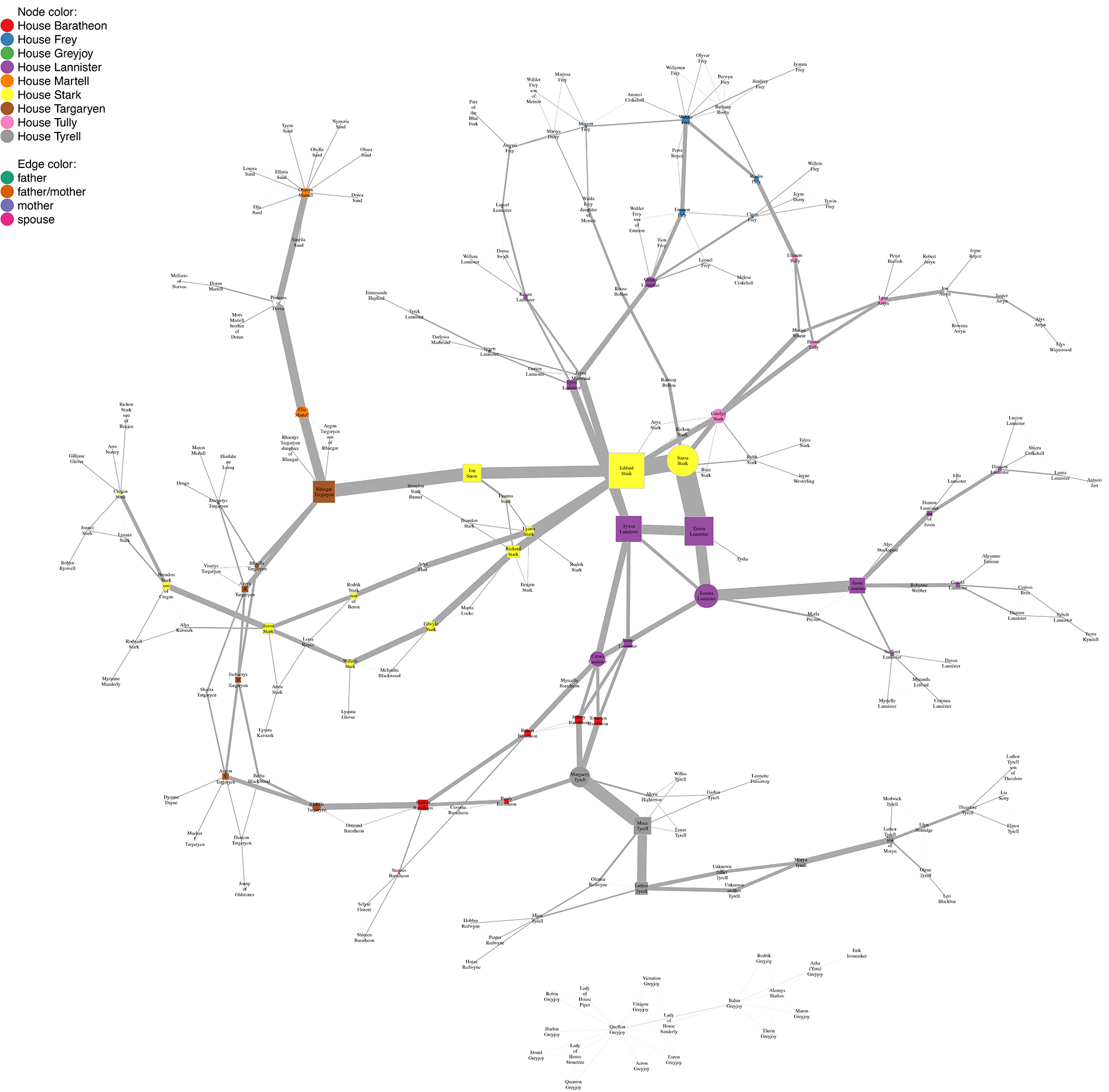 Network analysis of Game of Thrones