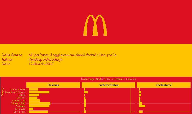 #Infographics of McDonald's Items using #ggplot2 #grid #extrafont