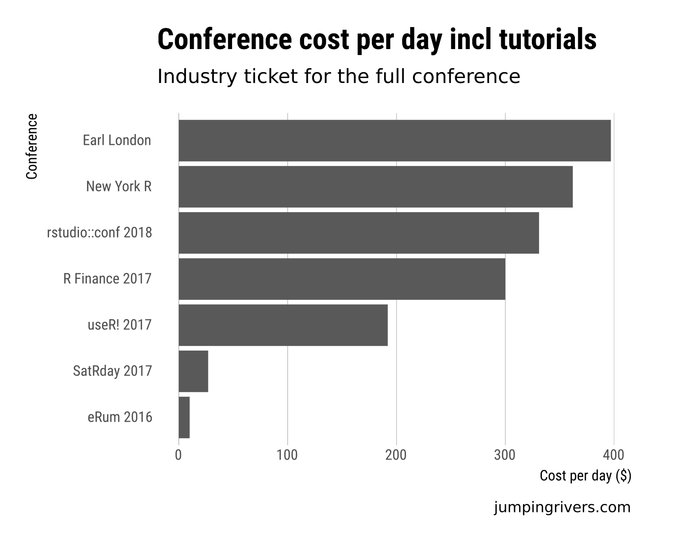 Conference Cost