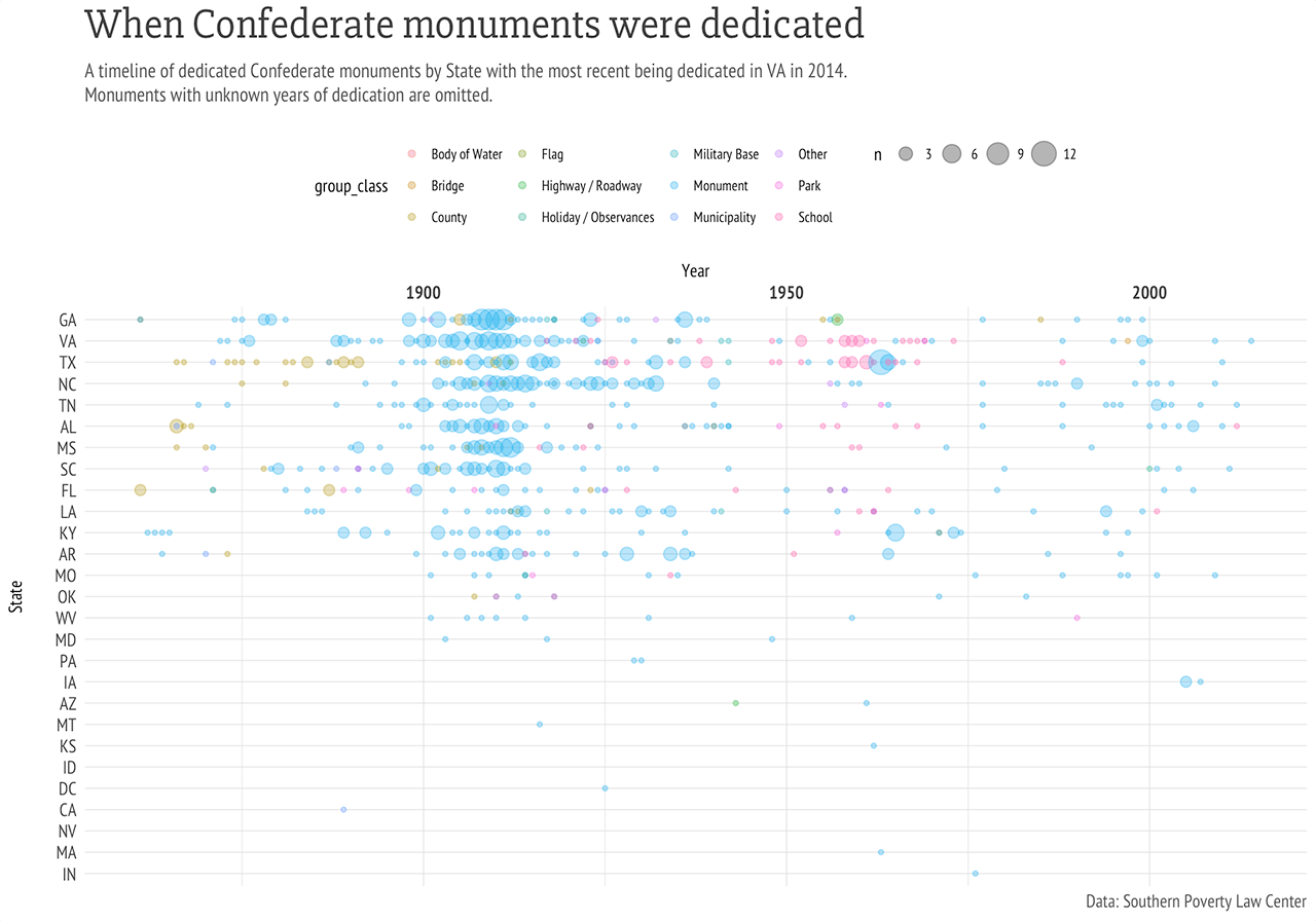 Confederate monuments with the statebins 📦