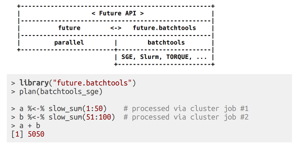 future.batchtools software stack and example
