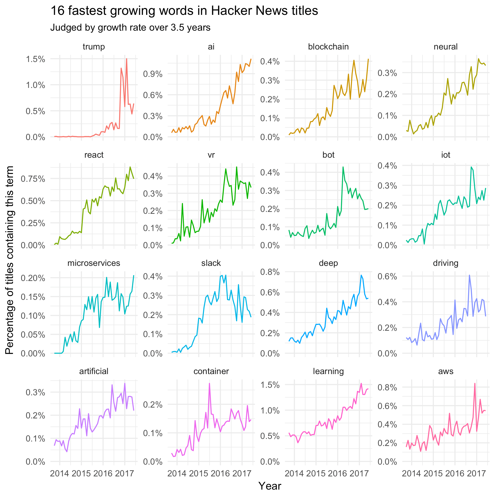 Words growing or shrinking in Hacker News titles: a tidy analysis