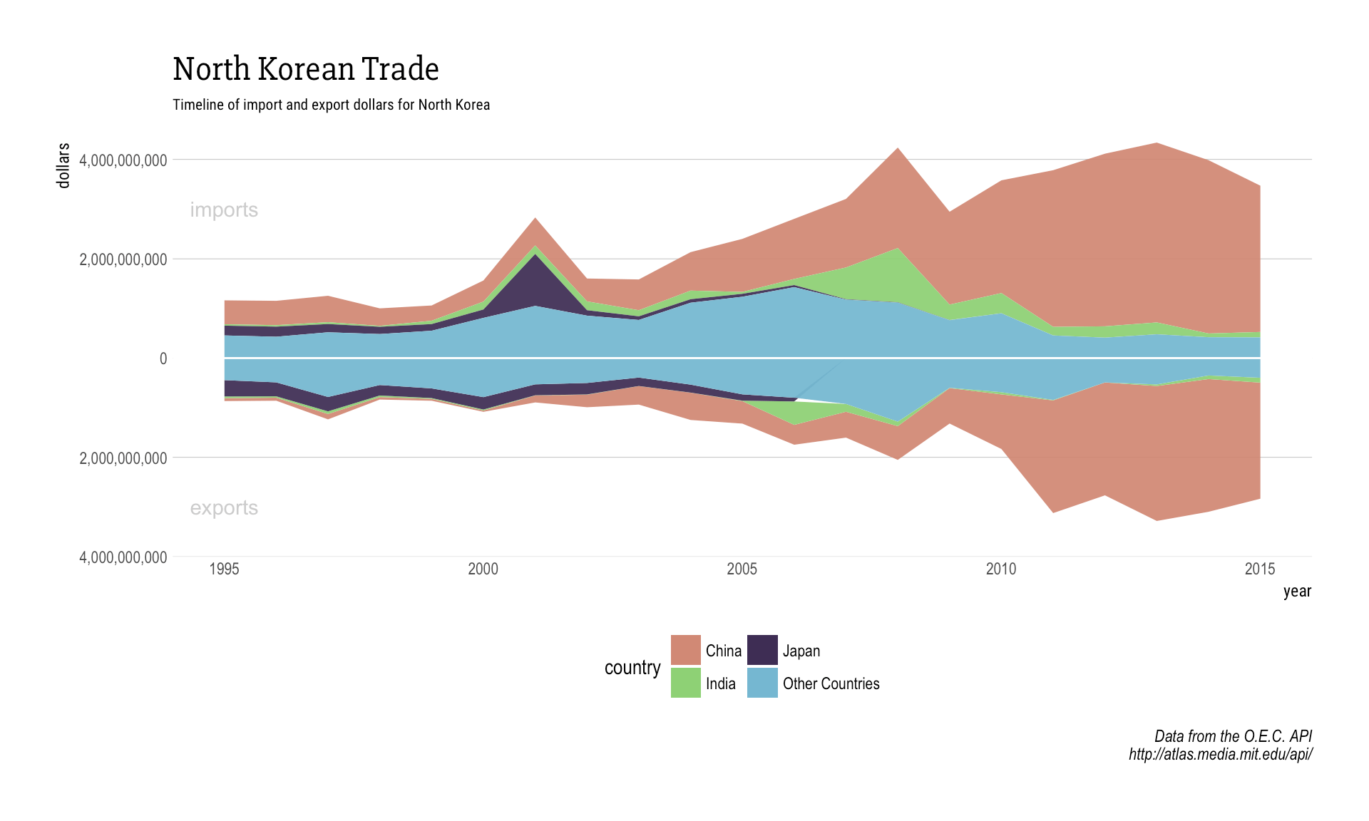 Streamgraphs: Economic trade flows with R
