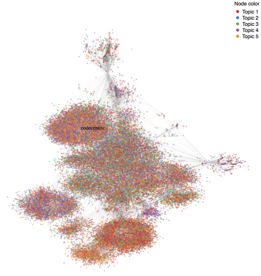 Social Network Analysis and Topic Modeling of codecentric's Twitter friends and followers