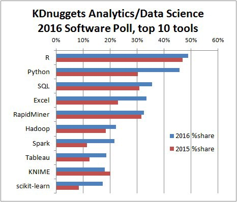 Which are the popular languages for Data Science
