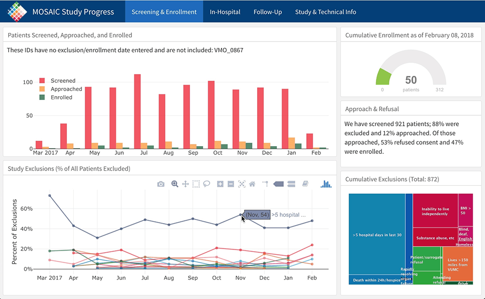 Using Flexdashboards to Monitor Clinical Research