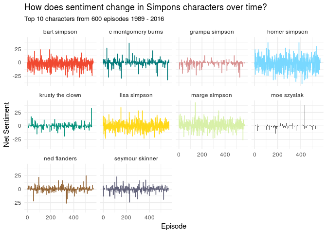 Simpsons Characters - A tidy text analysis