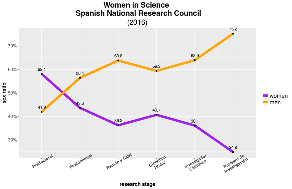 Nice ggplot with sad data: something happens with women in science