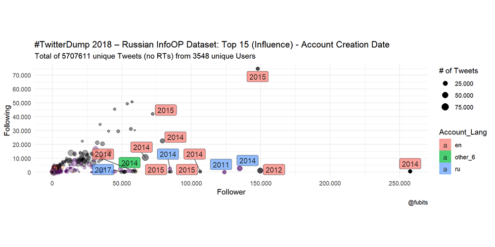 Election Hacking: Exploring 10 Million Tweets from the Russian Internet Research Agency Dataset