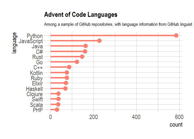 Advent of Code: Most Popular Languages