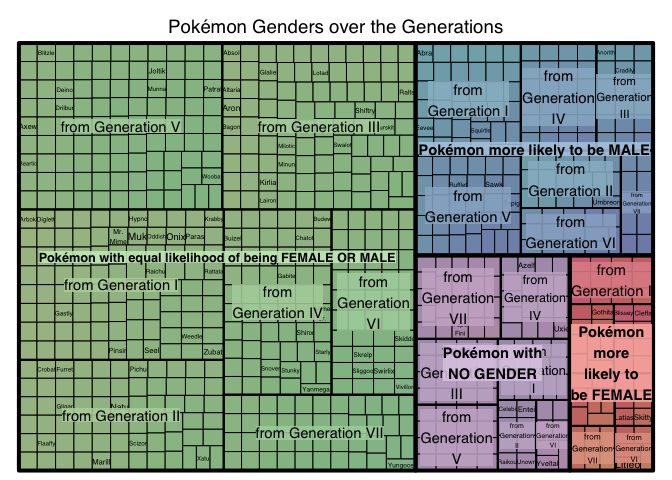 Gender Analysis of the Pokémon Universe