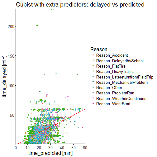 NYC buses: Cubist regression with more predictors
