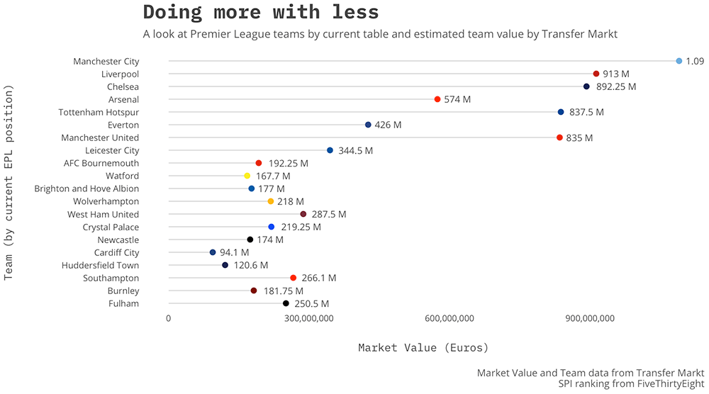 Who is doing more with less? A look into Premier League performance and market value.