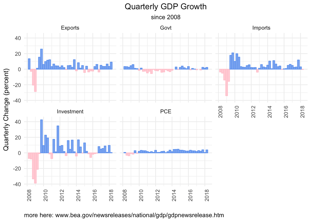 GDP Data via API