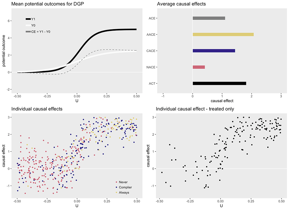 Generating data to explore the myriad causal effects that can be estimated in observational data analysis