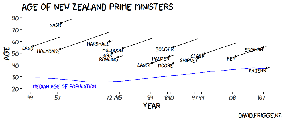 Ages of New Zealand Prime Ministers in an XKCD graph