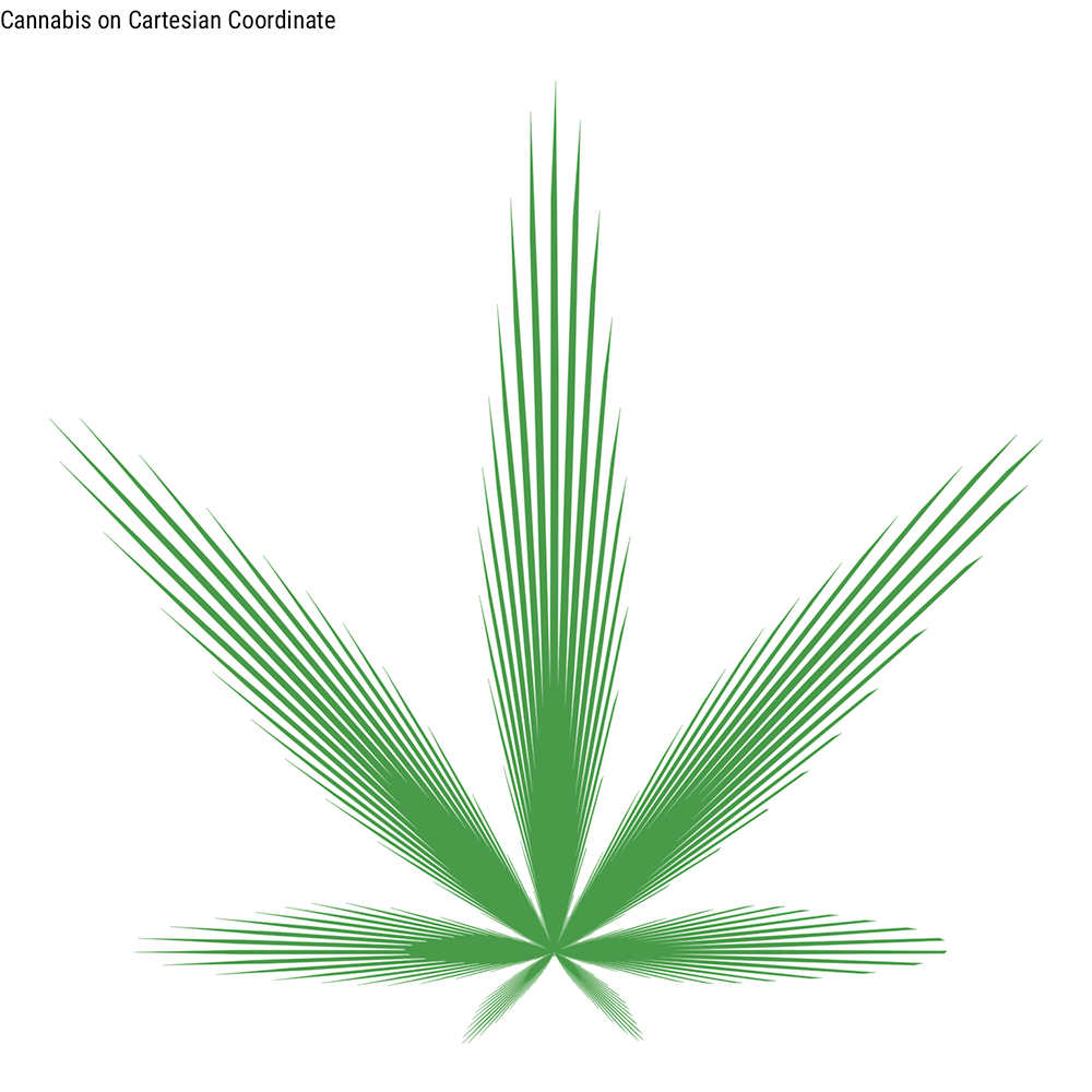 Cannabis Curve with ggplot2
