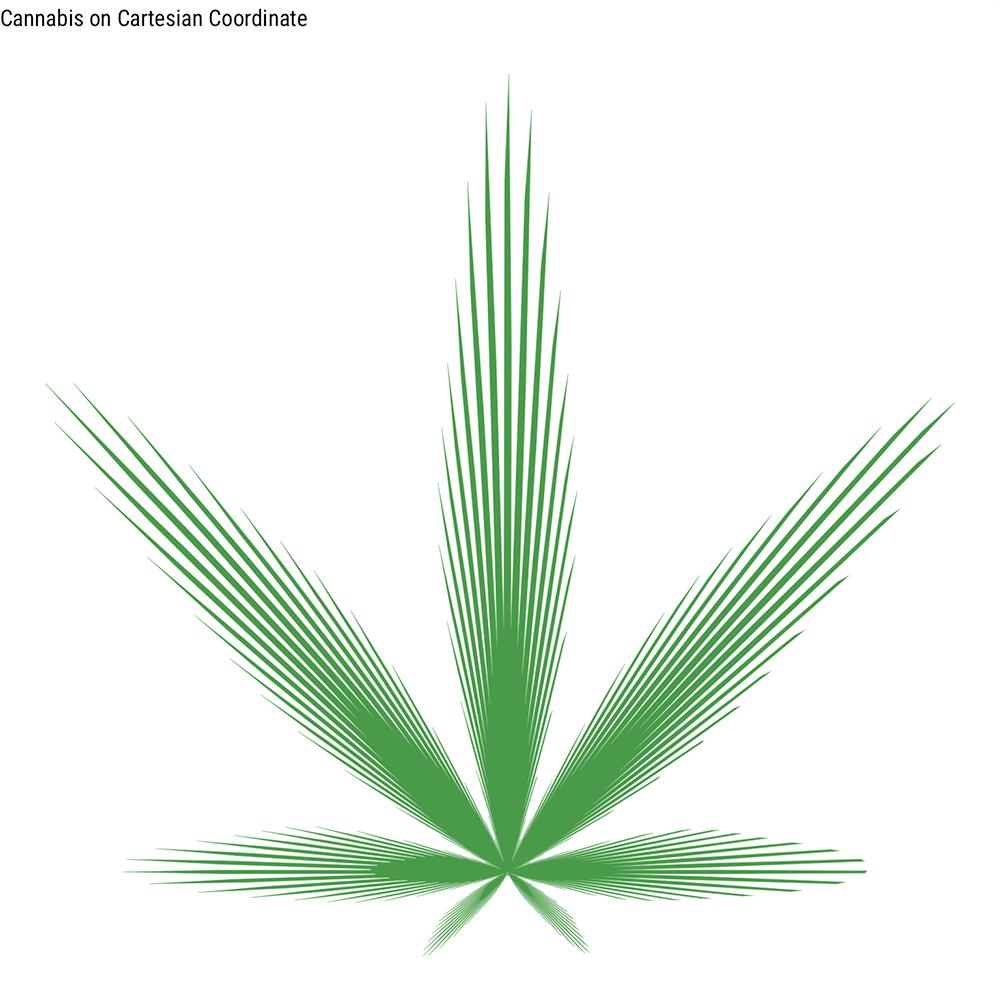 Cannabis Curve with ggplot2