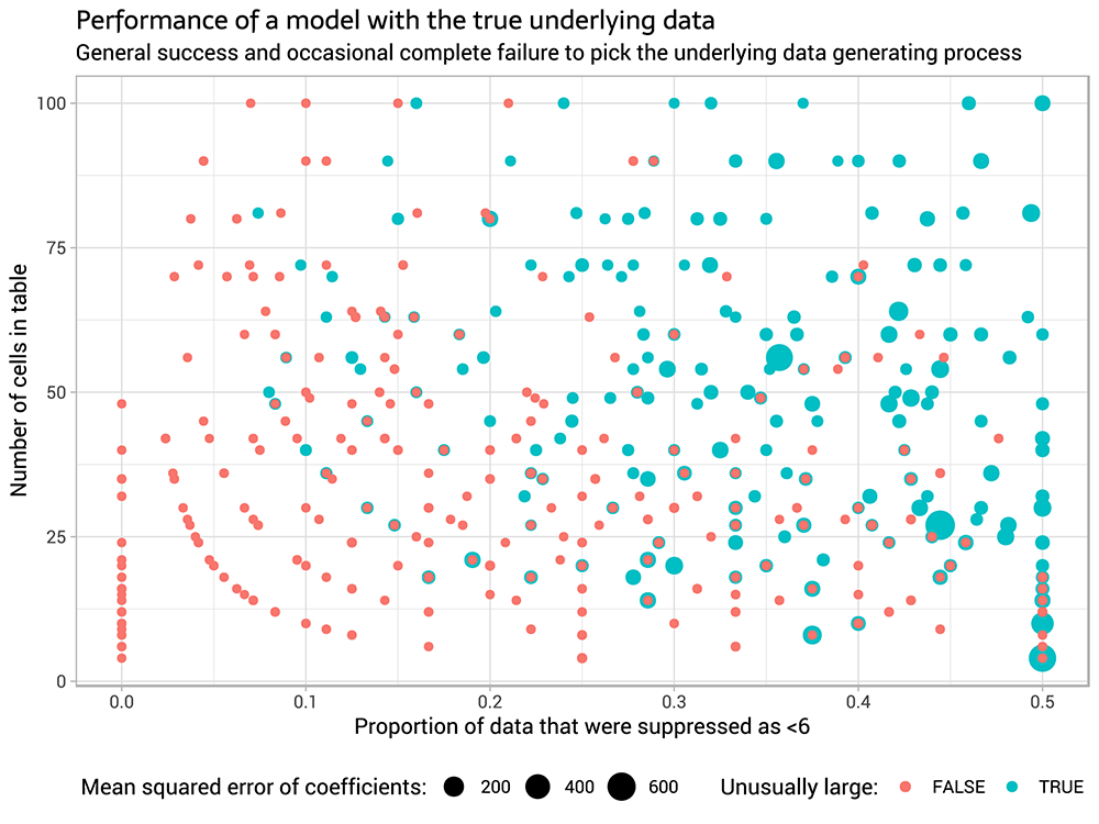 A more systematic look at suppressed data