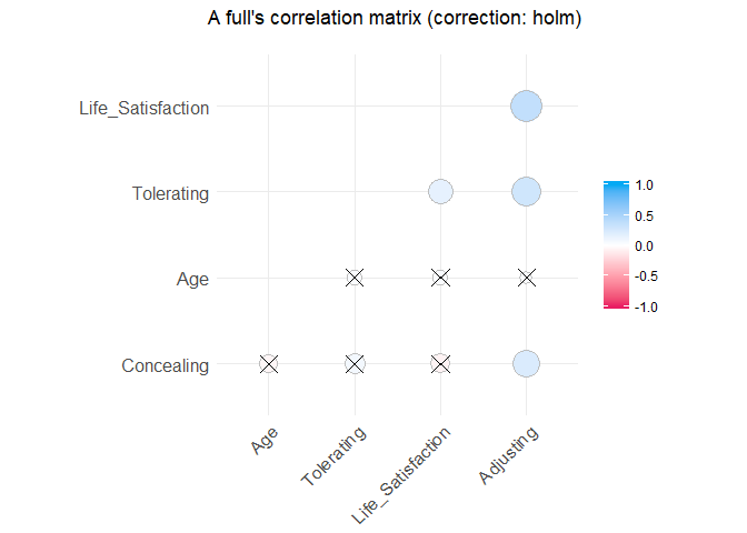Beautiful and Powerful Correlation Tables in R