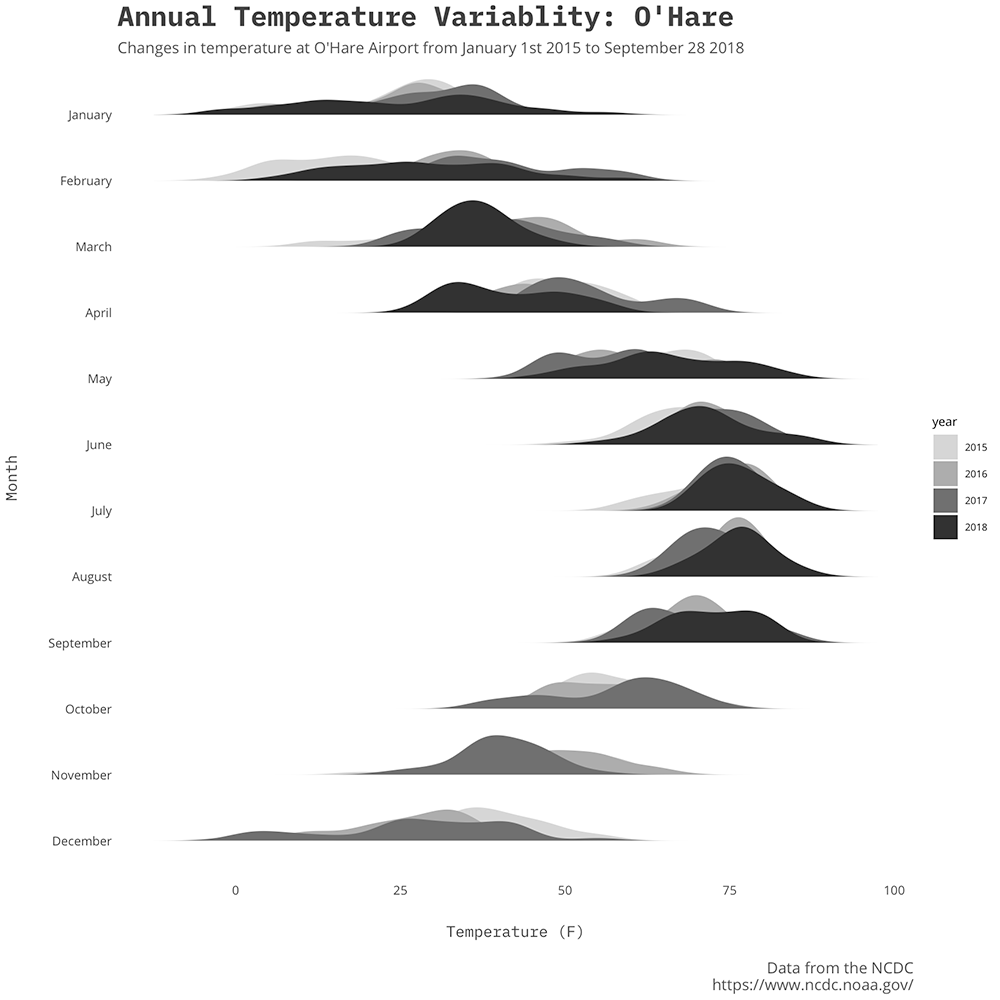Short and sweet: temperature variability with ggridges 📦