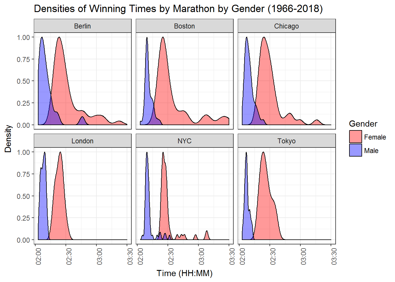 An analysis of the World Marathon Majors in the wake of Boston and London