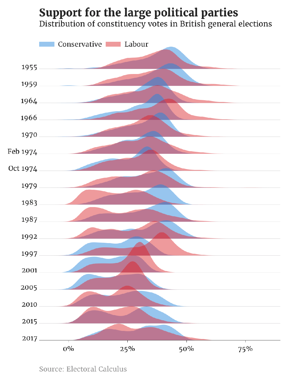 How the distribution of the popular vote has been shared between Britain's main political parties since the 1950s