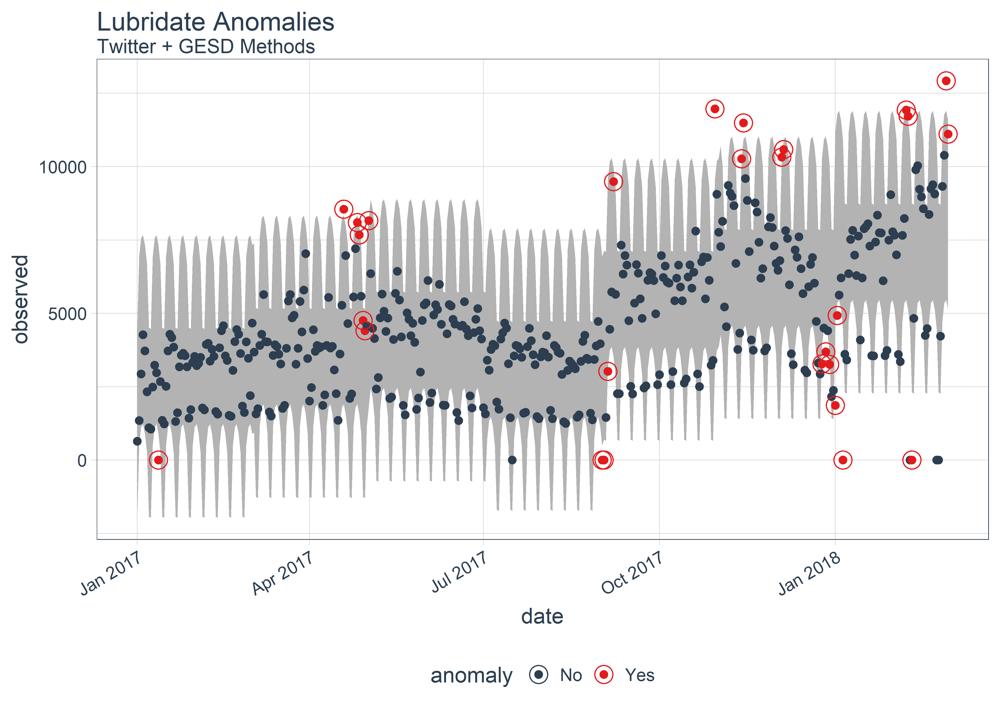 anomalize