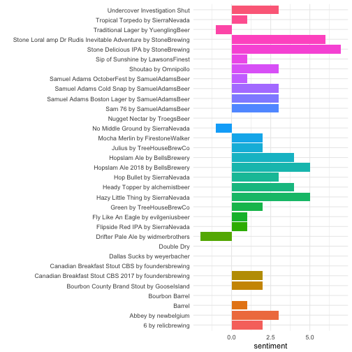 Exploratory & sentiment analysis of beer tweets from Untappd on Twitter