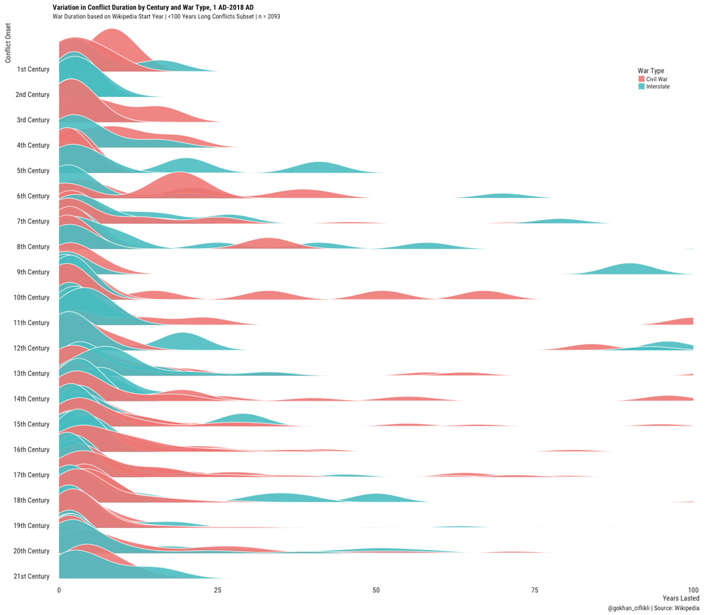 Scraping Wikipedia Tables from Lists for Visualisation