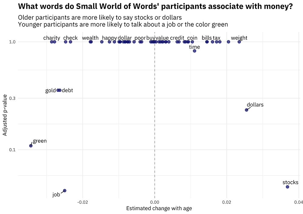 Word associations from the Small World of Words