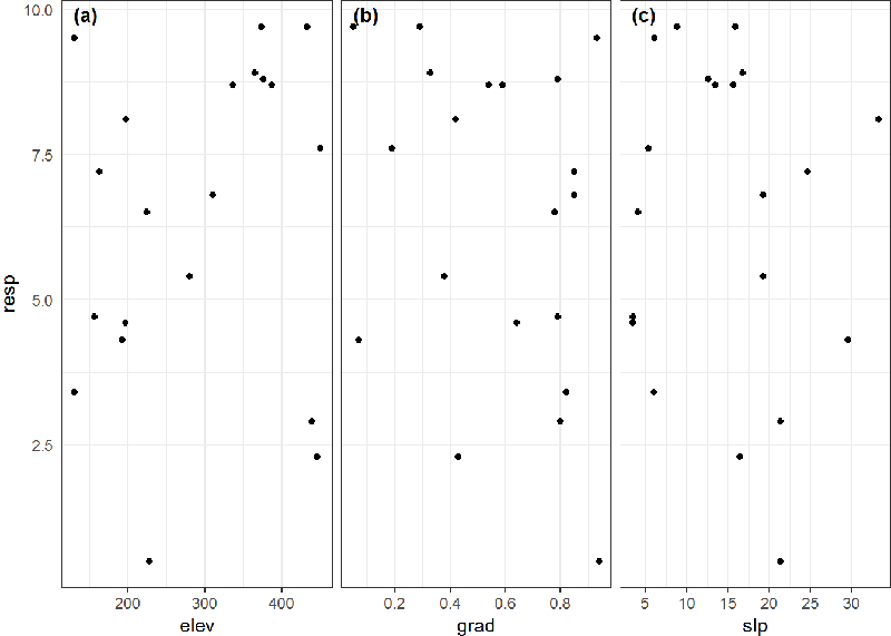 The small multiples plot: how to combine ggplot2 plots with one shared axis