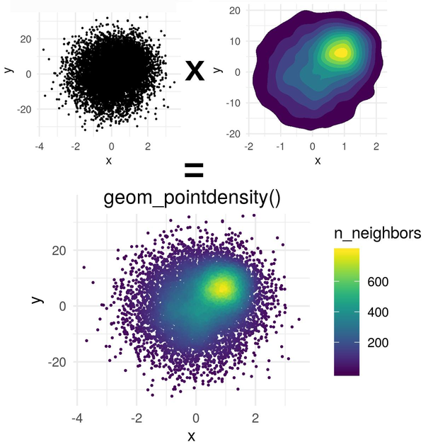 {ggpointdensity 0.1.0}: A cross between a scatter plot and a 2D density plot