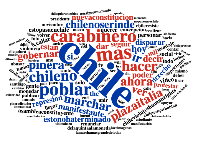Tweets from Chile using {rtweet} and {wordcloud2}