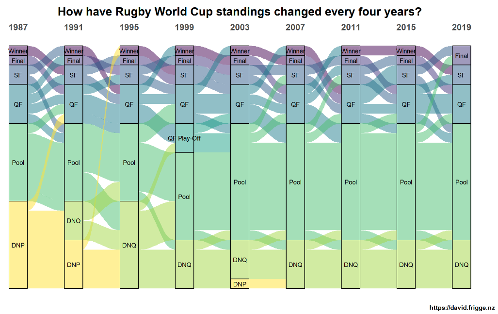 Rugby World Cup history with ggalluvial