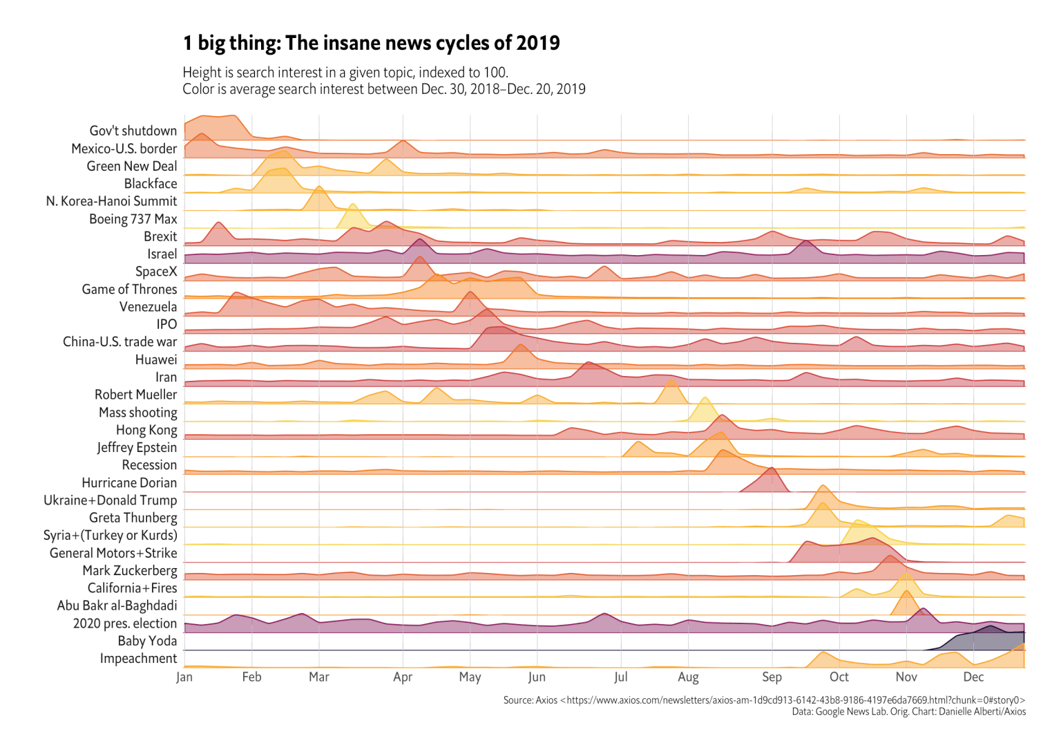 "Short Attention Span Theatre: Reproducing Axios' ""1 Big Thing"" Google Trends 2019 News In Review with"