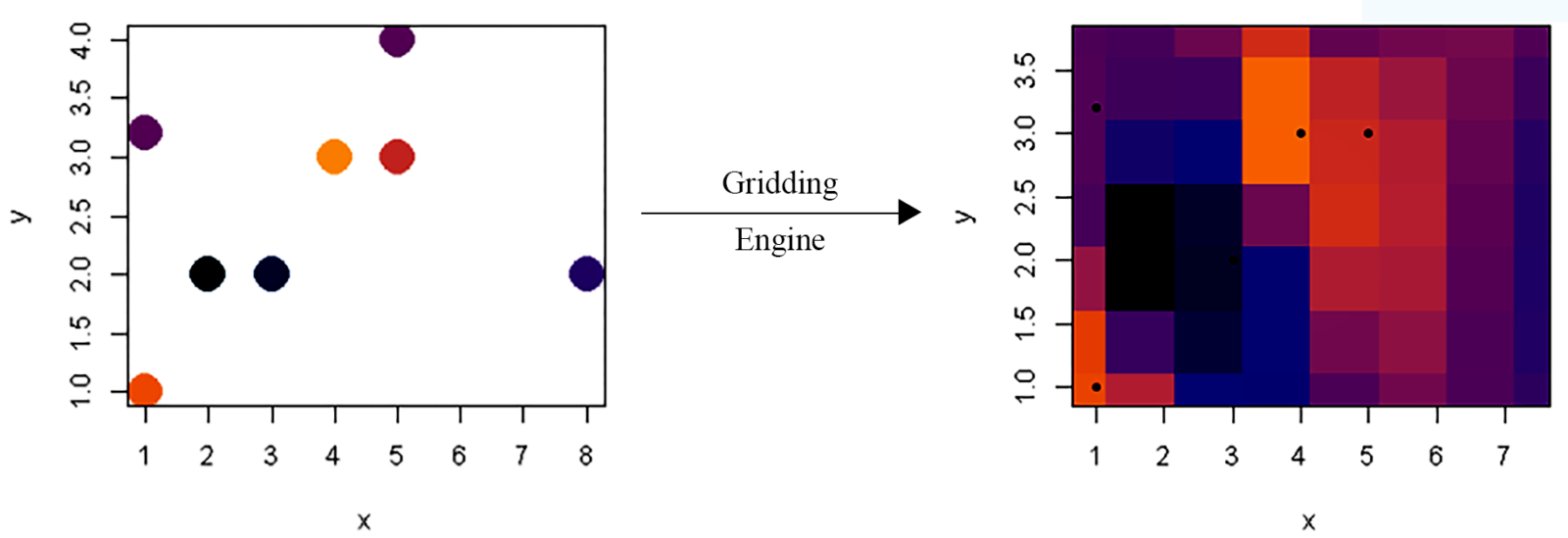 Faster Gridding in R