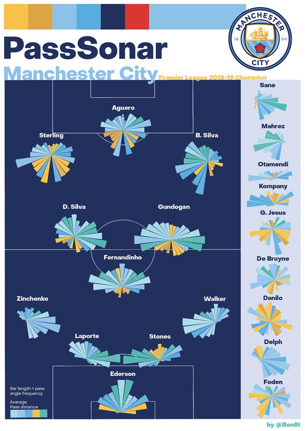 PassSonar: Visualizing Player Interactions in Soccer Analytics