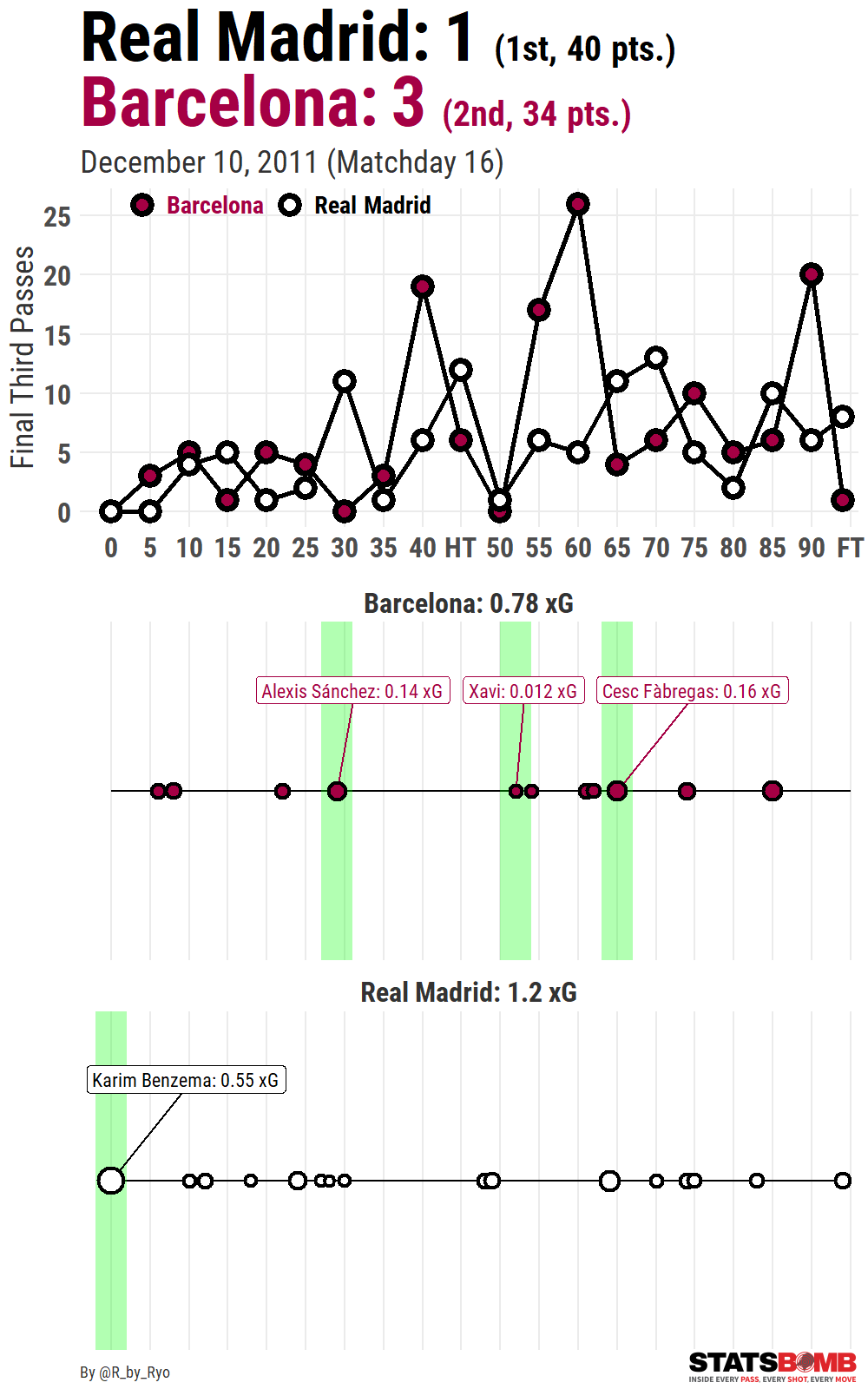 Visualizing Soccer with StatsBomb Data and R, Part 1: Simple xG and Pass Partner Plots!