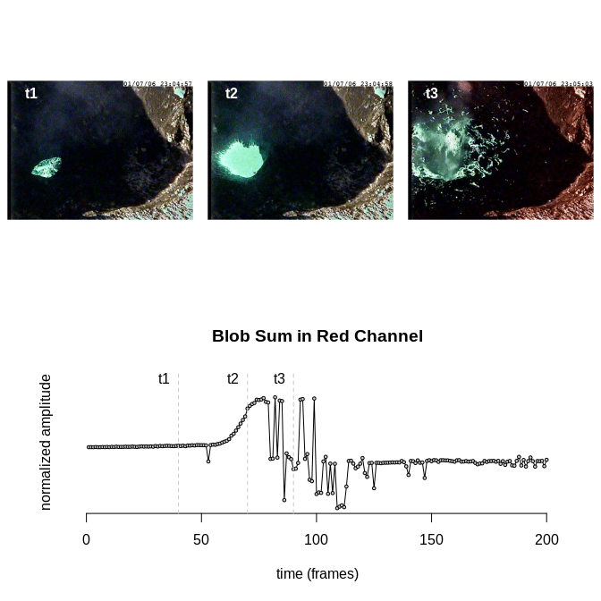 Tutorial on processing volcano video data using the imagefx package.