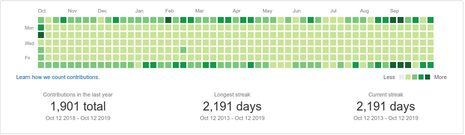 GitHub Streak: Round Six