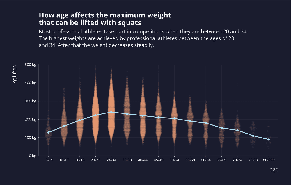 ggplot2tutor: Powerlifting - How age affects squat performance
