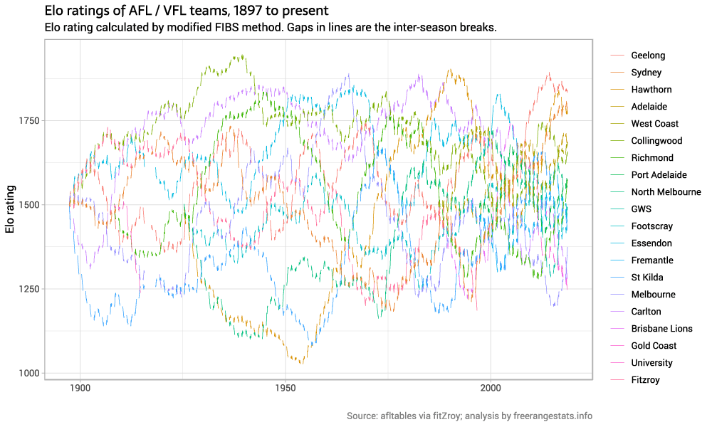 AFL teams Elo ratings and footy-tipping