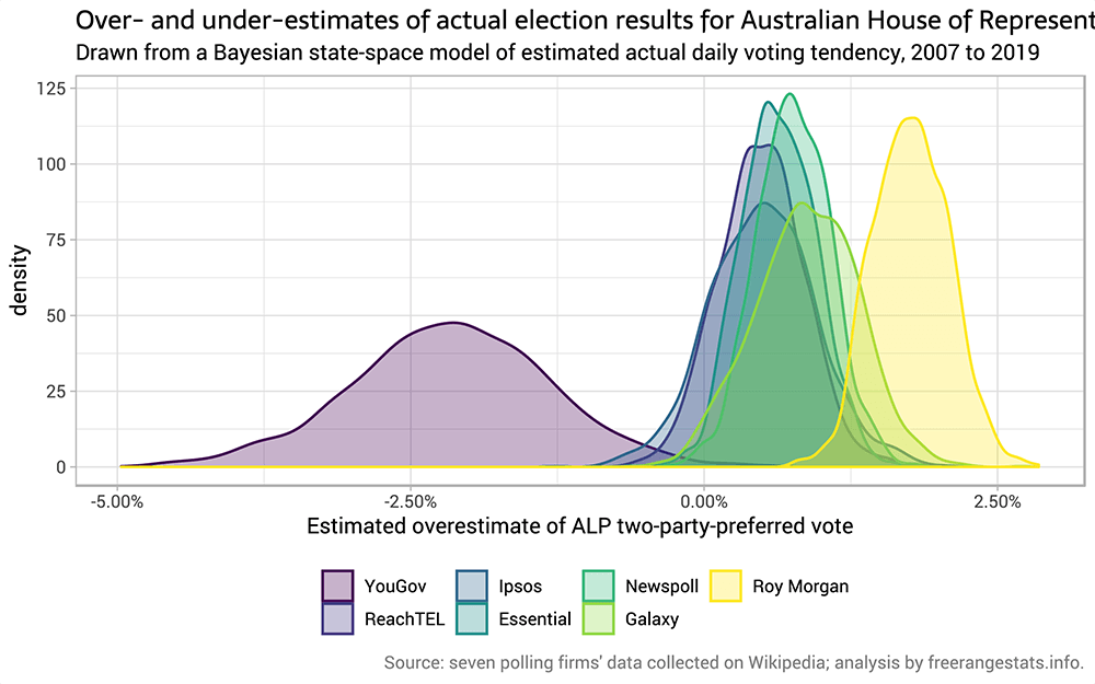 Bayesian state space modelling of the Australian 2019 election