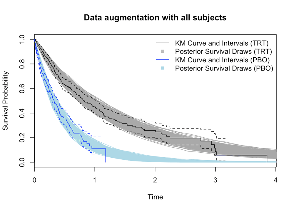 Bayesian Survival Analysis with Data Augmentation