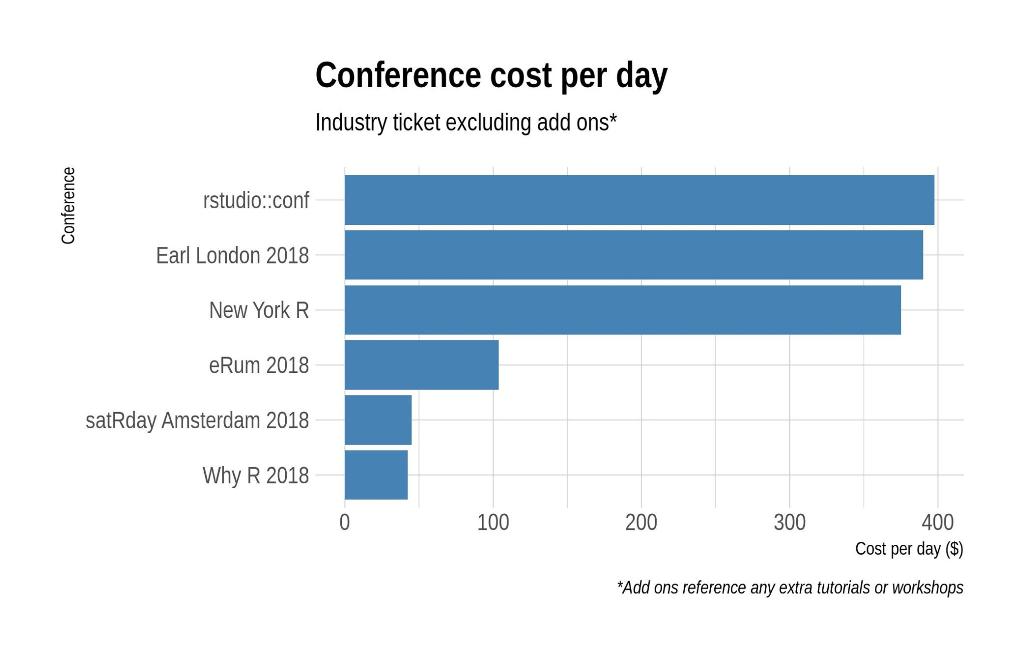 R Conference Costs v2.0