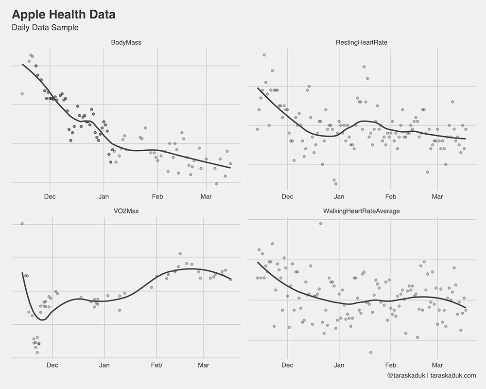 Exercise in data wrangling and plot building by analyzing your Apple Health data in R