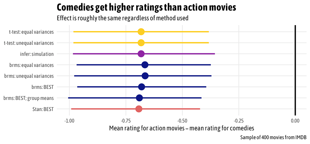 Comedies get higher ratings than action movies