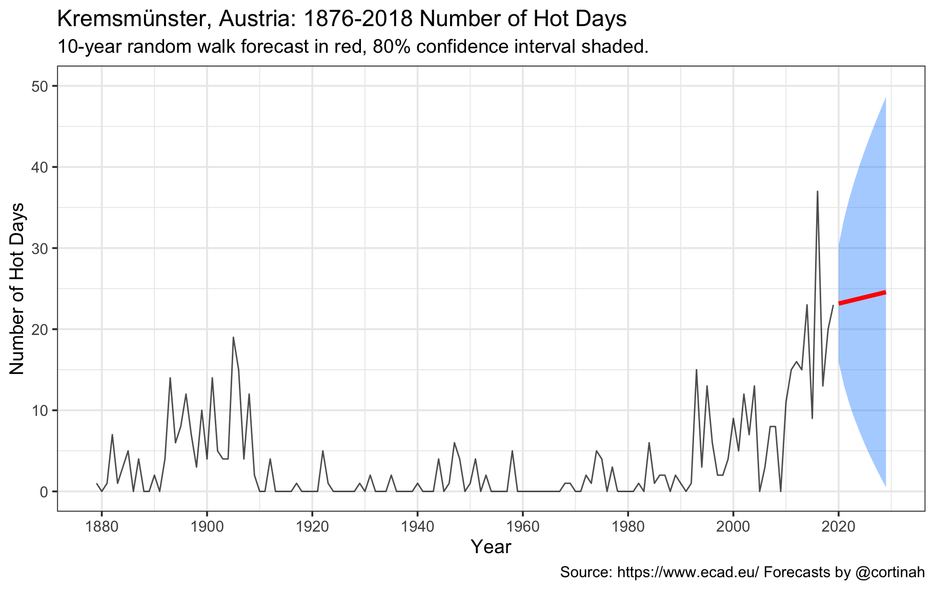 Climate change: Modeling 140+ years of temperature data with tsibble and fable