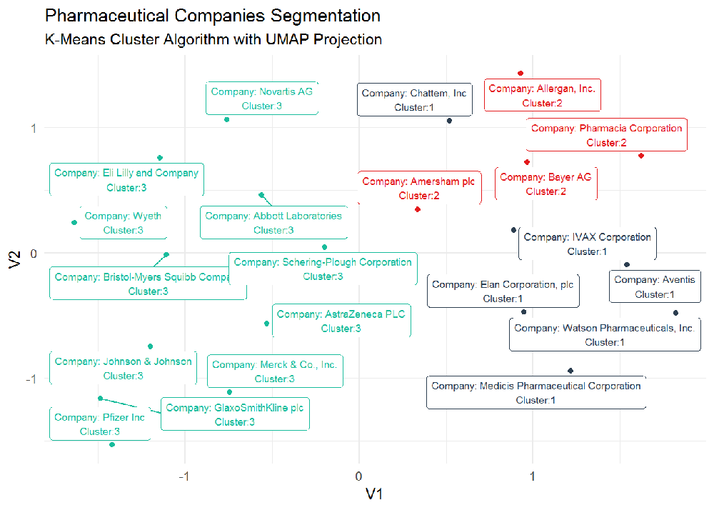 Clustering the Pharmaceutical Industry Stocks